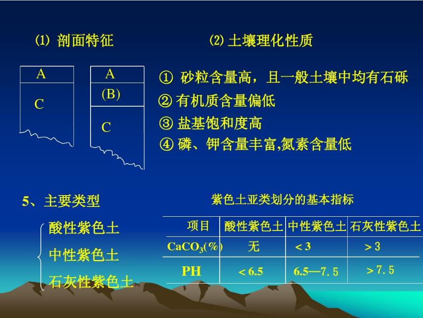 成都市绿康有机肥_土壤百科|四川地区土壤类型与分布