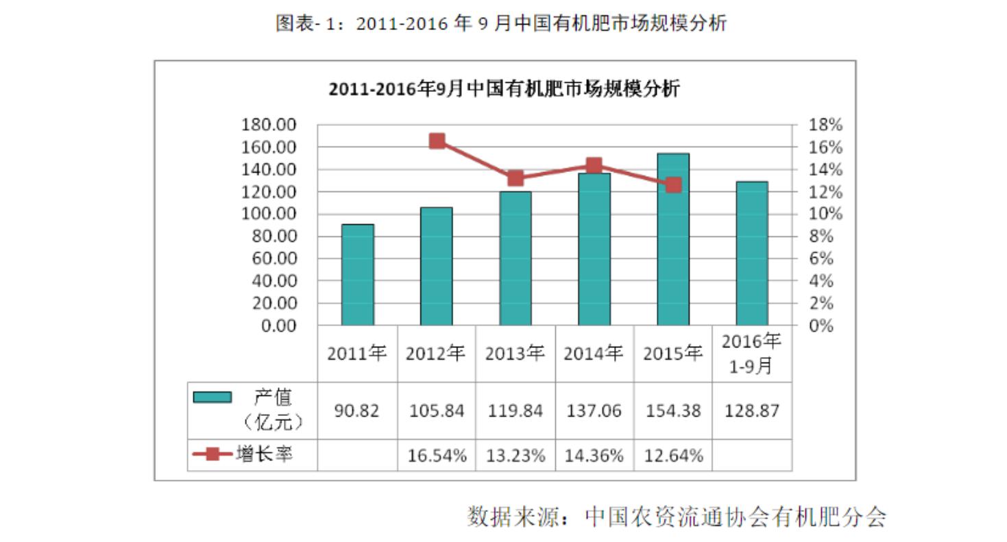中国有机肥市场调查及前景分析