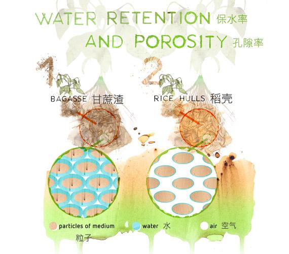 无土基质保水率和孔隙率