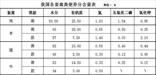畜禽粪养分含量表